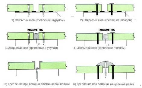 ЦСП плиты для пола: монтаж на деревянное или бетонное основание